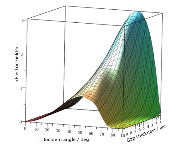 A graph of electric field enhancement versus incident angle and gap thickness.